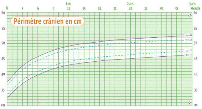 Courbe du croissance du périmètre cranien